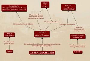 Athens democracy2