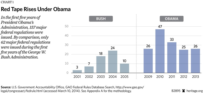 Comparison of Bush 42 and Obama costly regulations
